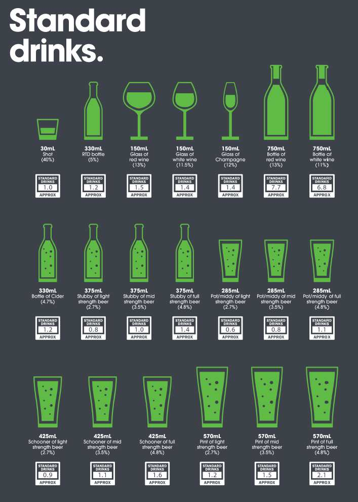 Alcohol in standard drinks